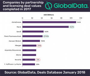 Merck is set to lead pharmaceutical licensing deals in 2018, says GlobalData