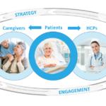 Patient Centric Ecosystem